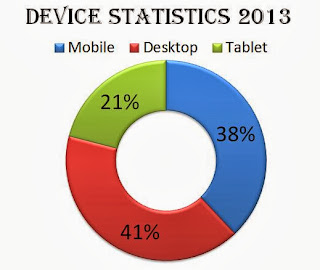 Graph showing the devices used to access internet 2013