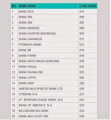 Kode Bank Lokal Dan Nasional Di Indonesia