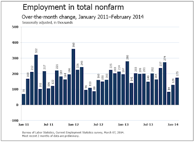 nonfarm-payroll-2014-03B Everything You Should Know About Friday's Payroll Numbers