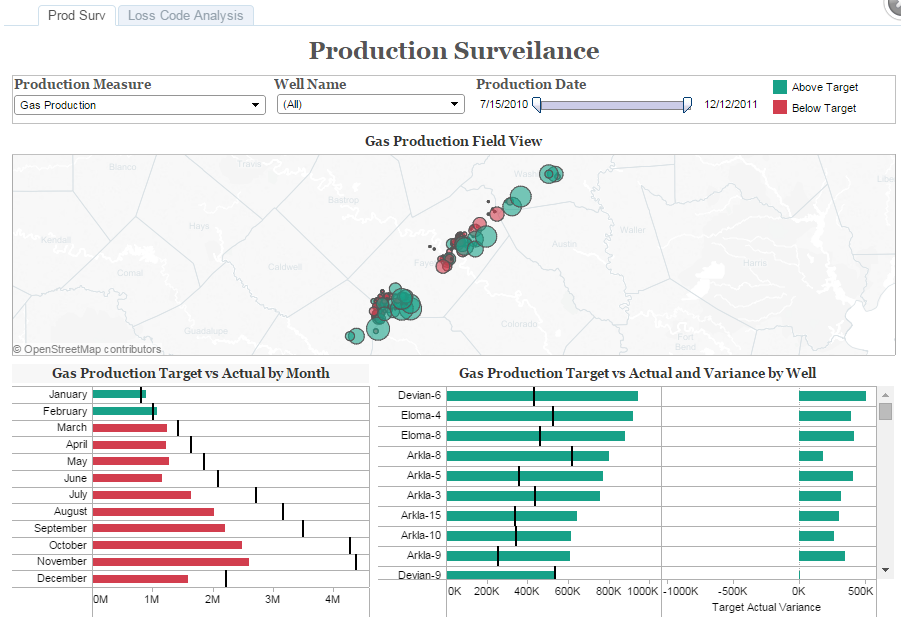 Oil and Gas Analytics dashboard screen - Production Surveilance