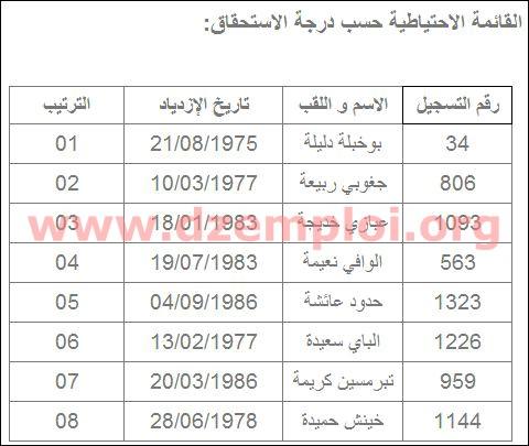 نتائج مسابقة التوظيف في مديرية التجارة لولاية بسكرة 2013 9b.JPG