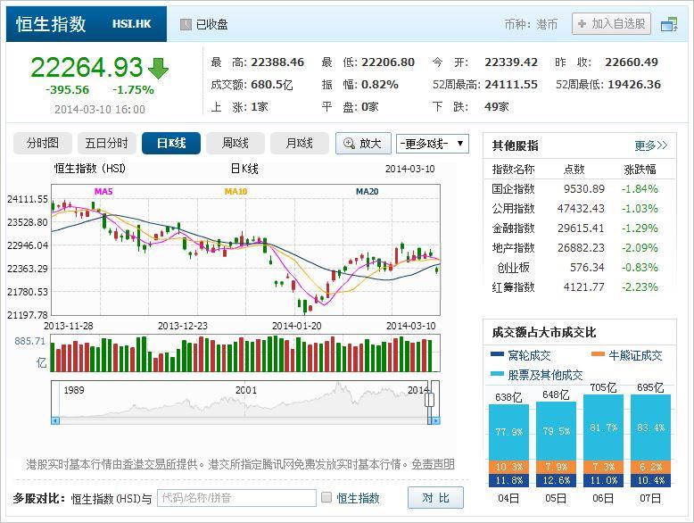 中国株コバンザメ投資 香港ハンセン指数20140310