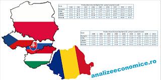Cum a evoluat economia României față de economiile grupului Visegrad