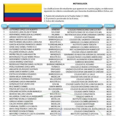 Mejores Resultados ICFES 2011 Milton Ochoa