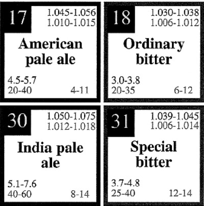 Lanny yap periodic table of beer styles periodic table of beer styles click image to enlarge urtaz Image collections