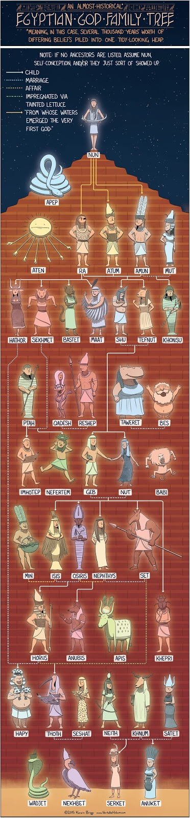 http://www.veritablehokum.com/comic/the-egyptian-god-family-tree/