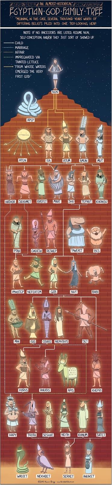 http://www.veritablehokum.com/comic/the-egyptian-god-family-tree/