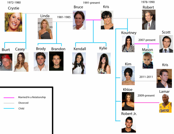 kardashians dating tree 15 celebs who dared to cross the kardashians her beef with the famous family began when kylie jenner began dating 15 behind-the-scenes secrets about 'one tree.