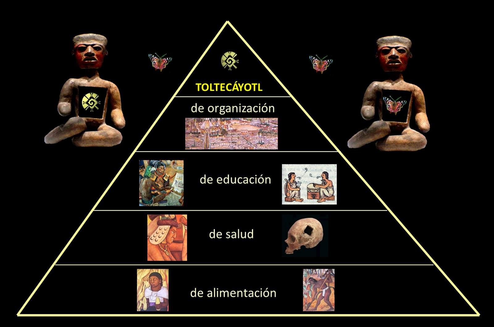 La pirámide del desarrollo. Vídeo Toltecápsulas 5