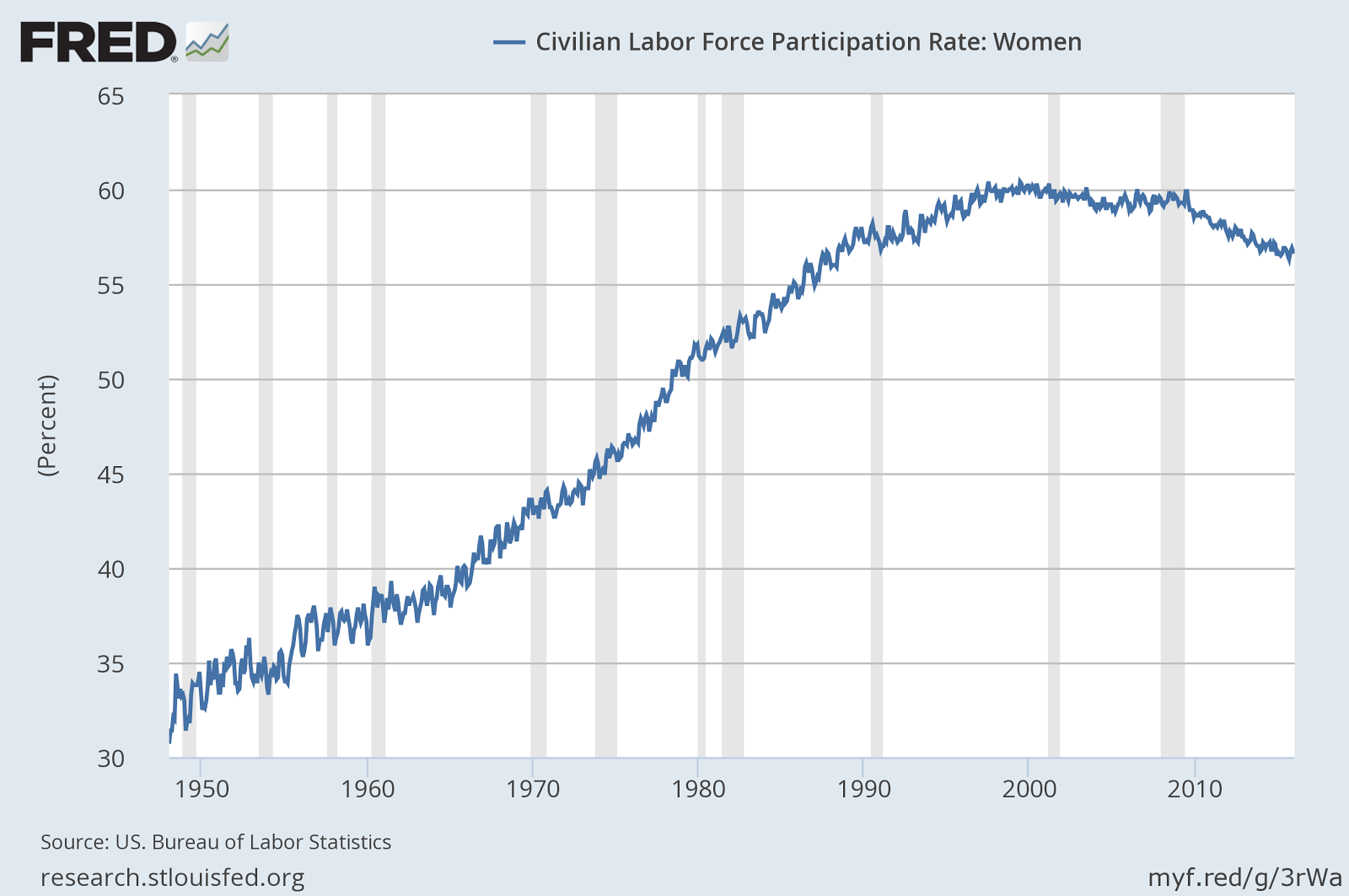 a research on the female participation in the labor force For policy makers, women's labor force participation and the quality of women's labor market opportunities are dual objectives, both important for economic growth.