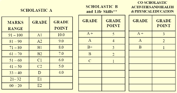 Since the equivalent Grade