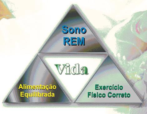 O Triângulo da Saúde