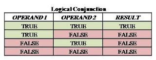 logical conjunction, and operator, karkandu, boolean operator