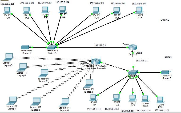 2arum astriani merancang jaringan komputer dengan cisco paket tracer merancang jaringan komputer dengan cisco paket tracer ccuart Gallery
