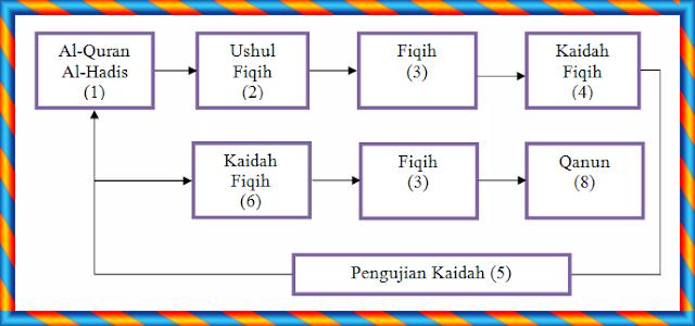 Proses Pembentukan Kaidah Fiqih