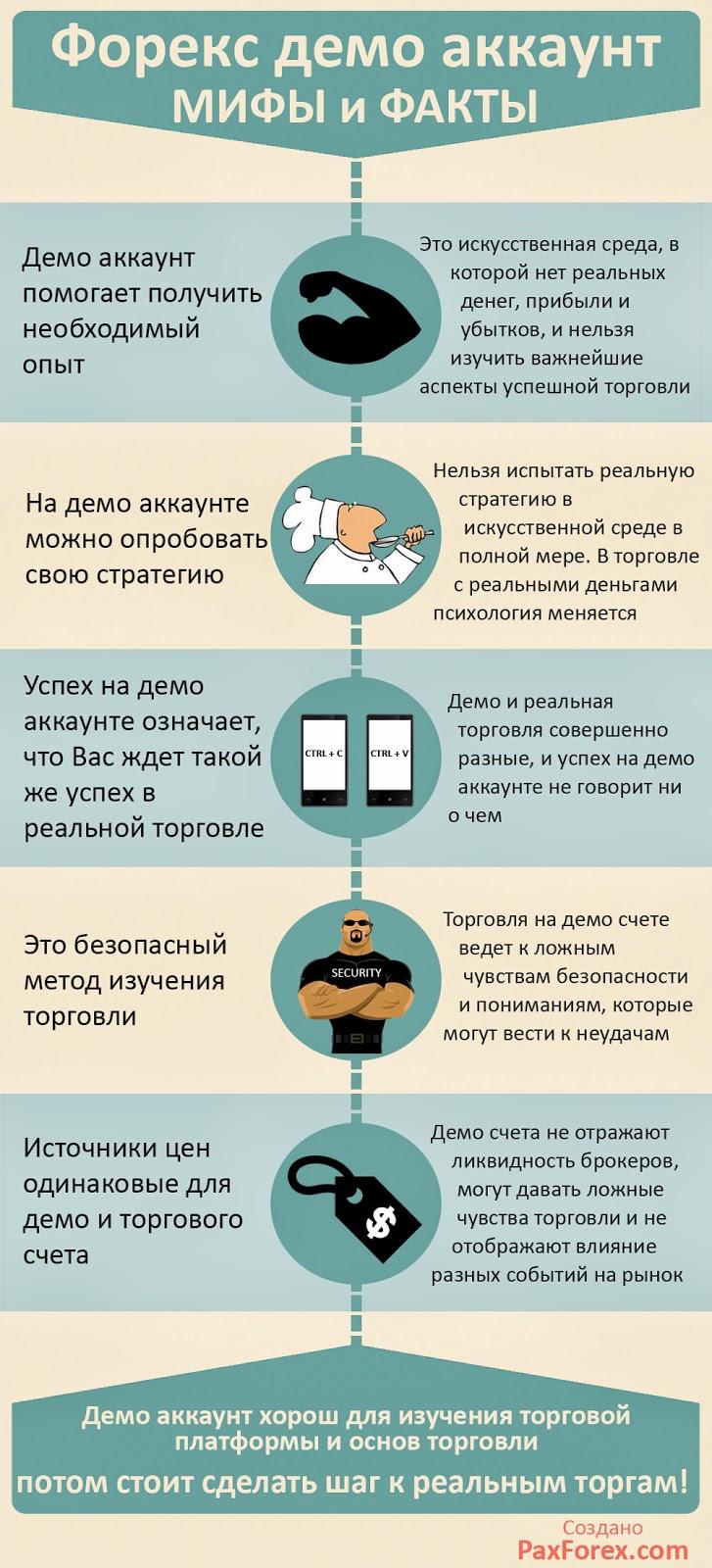 Форекс демо аккаунт: Мифы и Факты