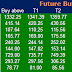 Pre Market Tips : Future and option  Recommendation for 10 February  2015