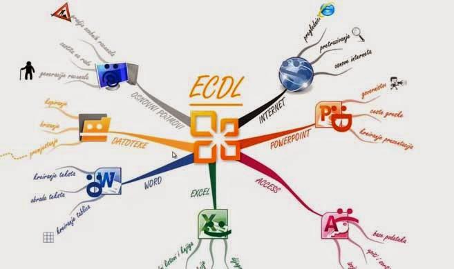 Kako napraviti mentalne mape? Primer.