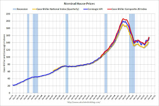 Real House Prices, Price-to-Rent Ratio, City Prices relative to 2000