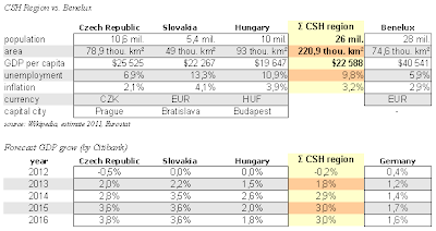 CSH region data