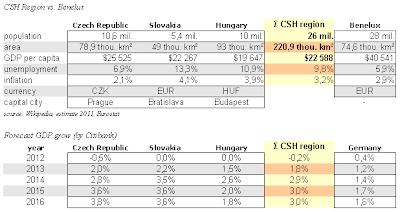 CSH region data