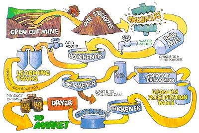 3 methods of mining uranium in texas