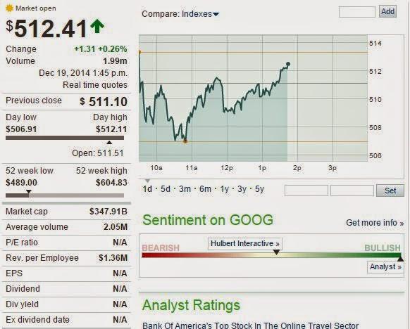 Google current stock value