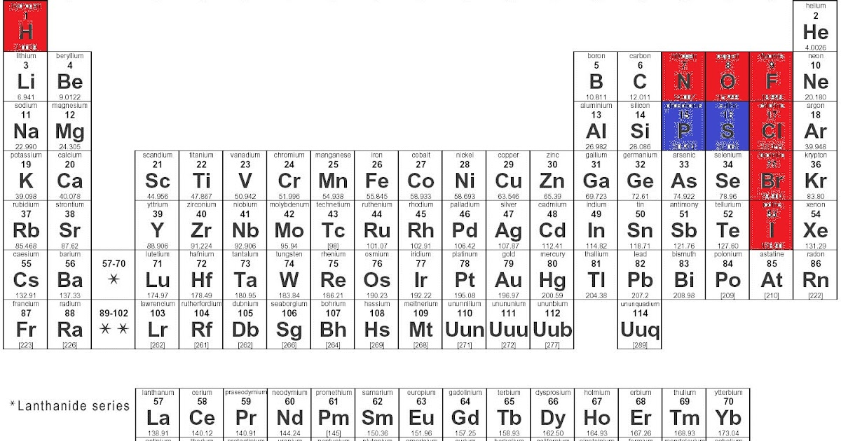 Learn chemistry 11 with eva nicole for P table of element