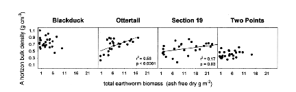 earthworm research paper Filter paper contact test method for estimation of toxic effect of chloropyriphose on earthworm research students.