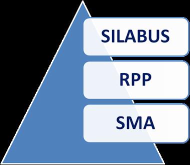 SILABUS, RPP SMA