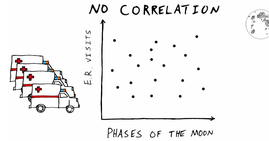 how to explain the correlation