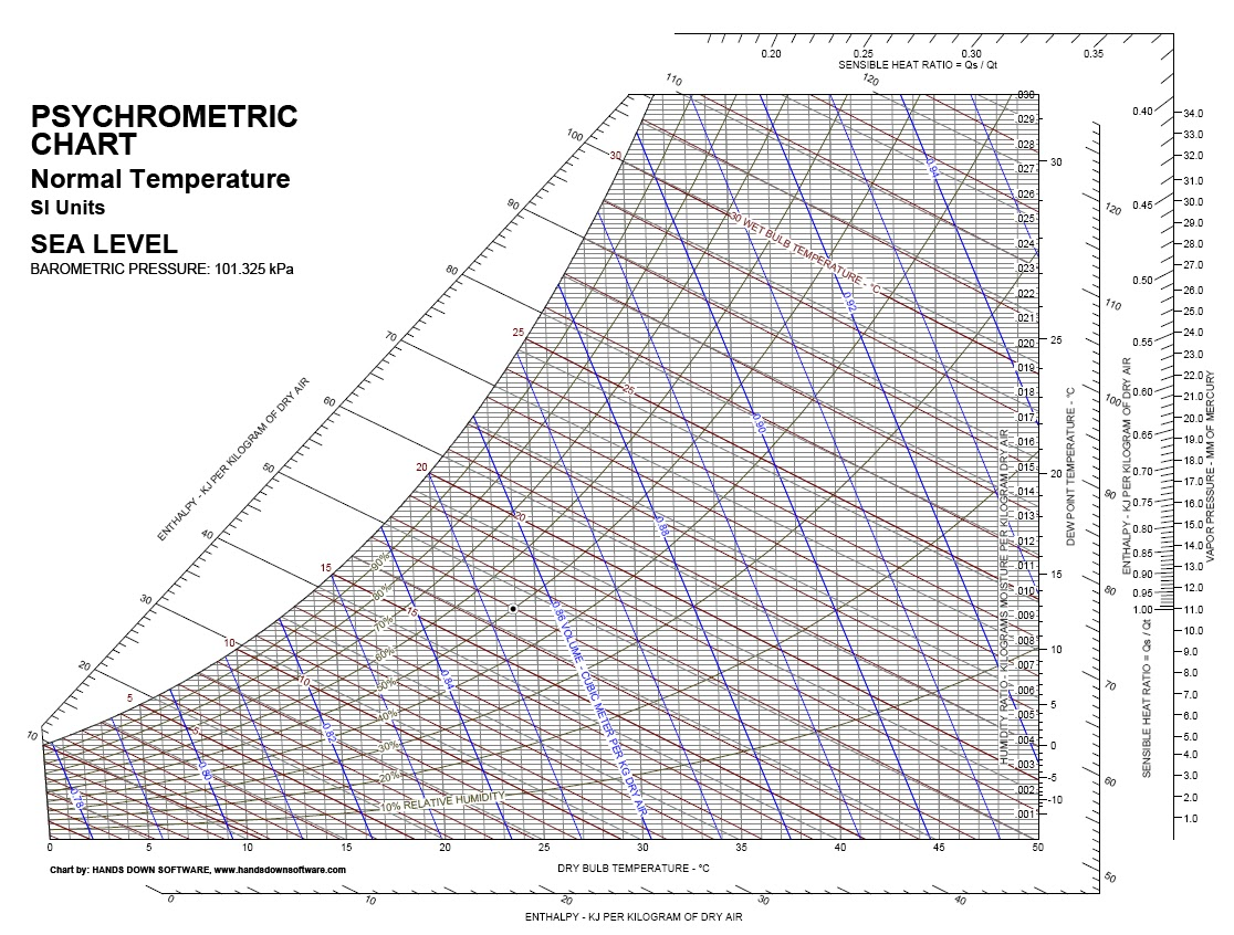 Psychrometric Chart Si Units Download Pictures