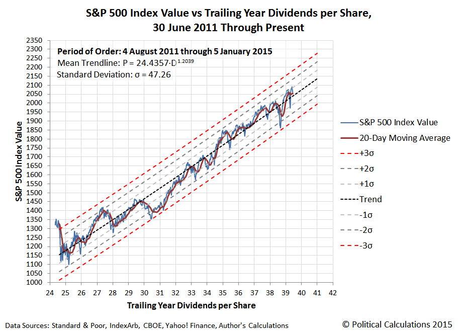 S&P 500 Index Value vs Trailing Year Dividends per Share, 30 June 2011 through 05 January 2015