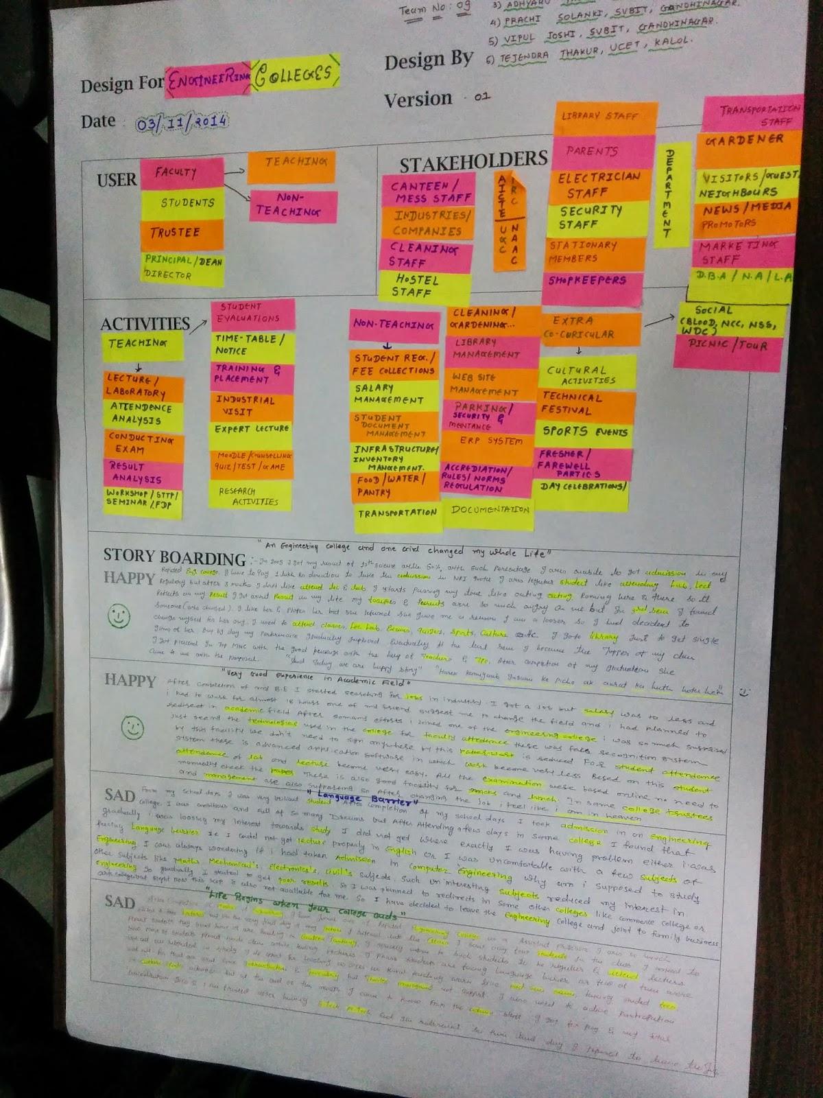 Design Engineering Canvas A E I O U Sheet Formate Study