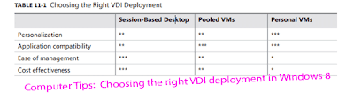 Computer Tips: Choosing the right VDI deployment in Windows 8