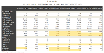 SPX Short Options Straddle Trade Metrics - 52 DTE - IV Rank < 50 - Risk:Reward 10% Exits