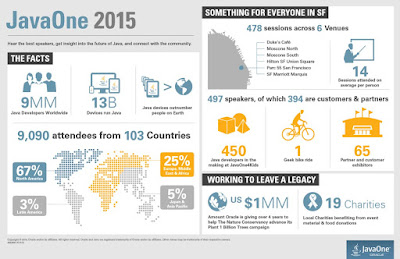 http://www.oracle.com/us/corporate/press/mediakits/javaone-infographic-2015-2737461.pdf