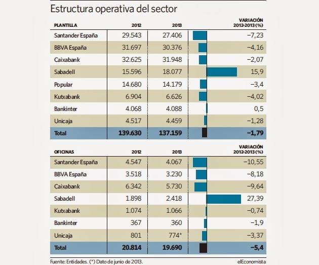 Ugt banco santander catalunya los bancos sanos cierran - Oficinas ibercaja barcelona ...