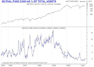mutual fund cash %