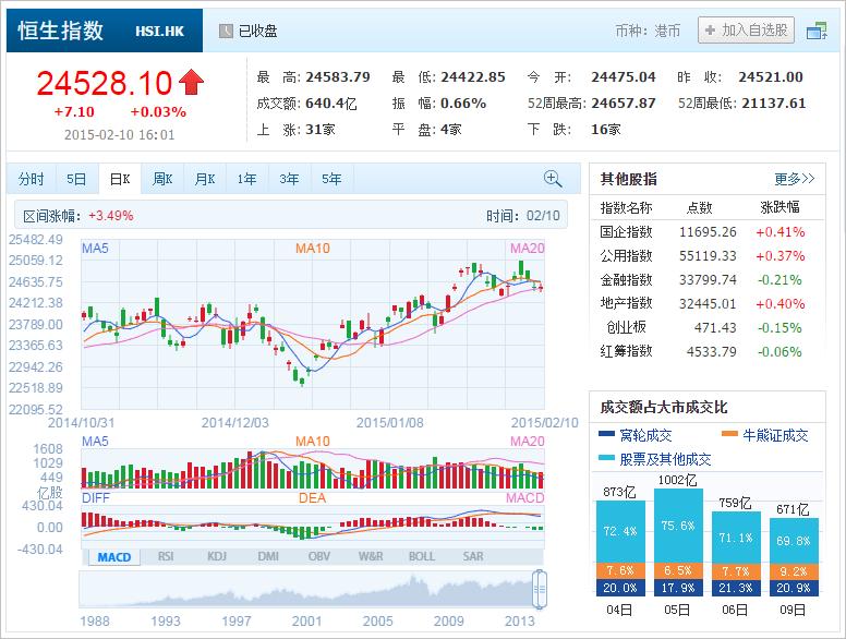 中国株コバンザメ投資 香港ハンセン指数20150210