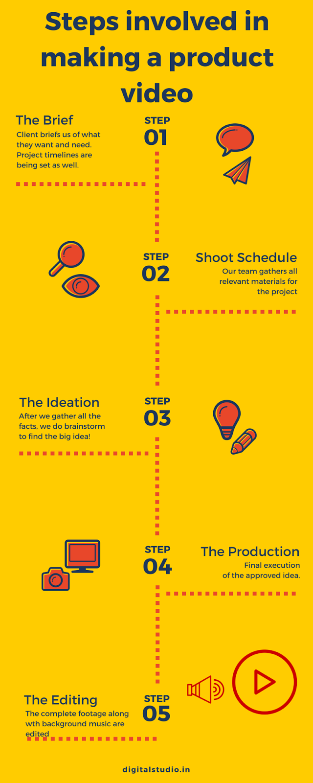 Infographic on steps involved in product video shoot