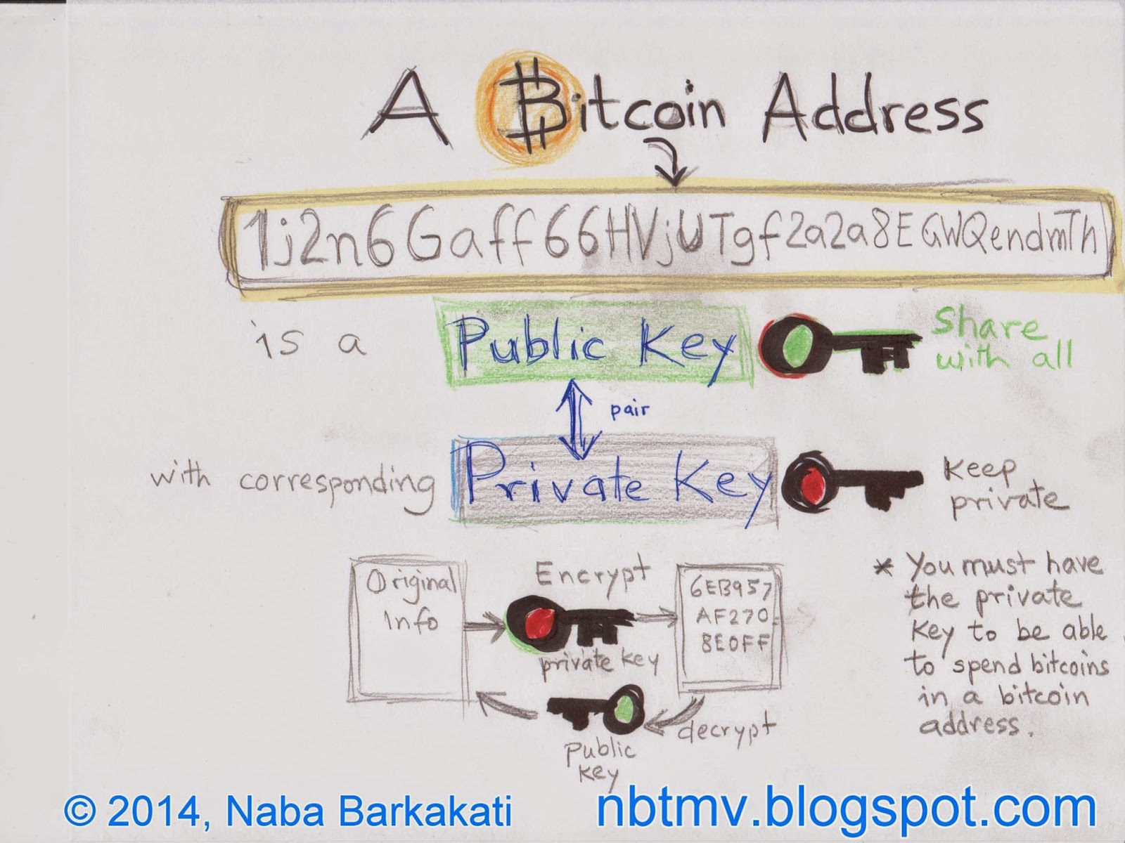 Blockchain Public Key & Private Key: A Detailed Guide ...