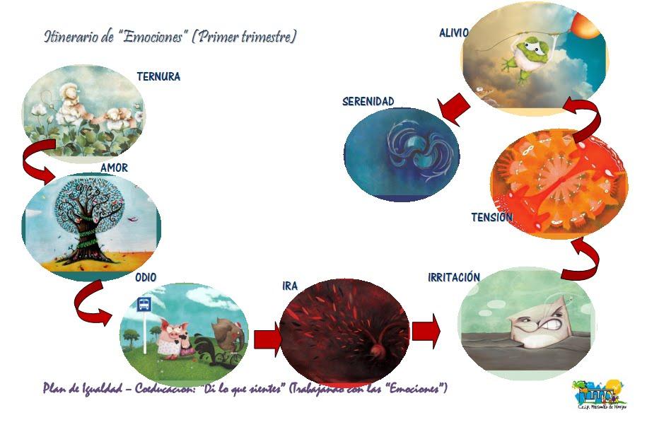 ITINERARIO DE EMOCIONES 1