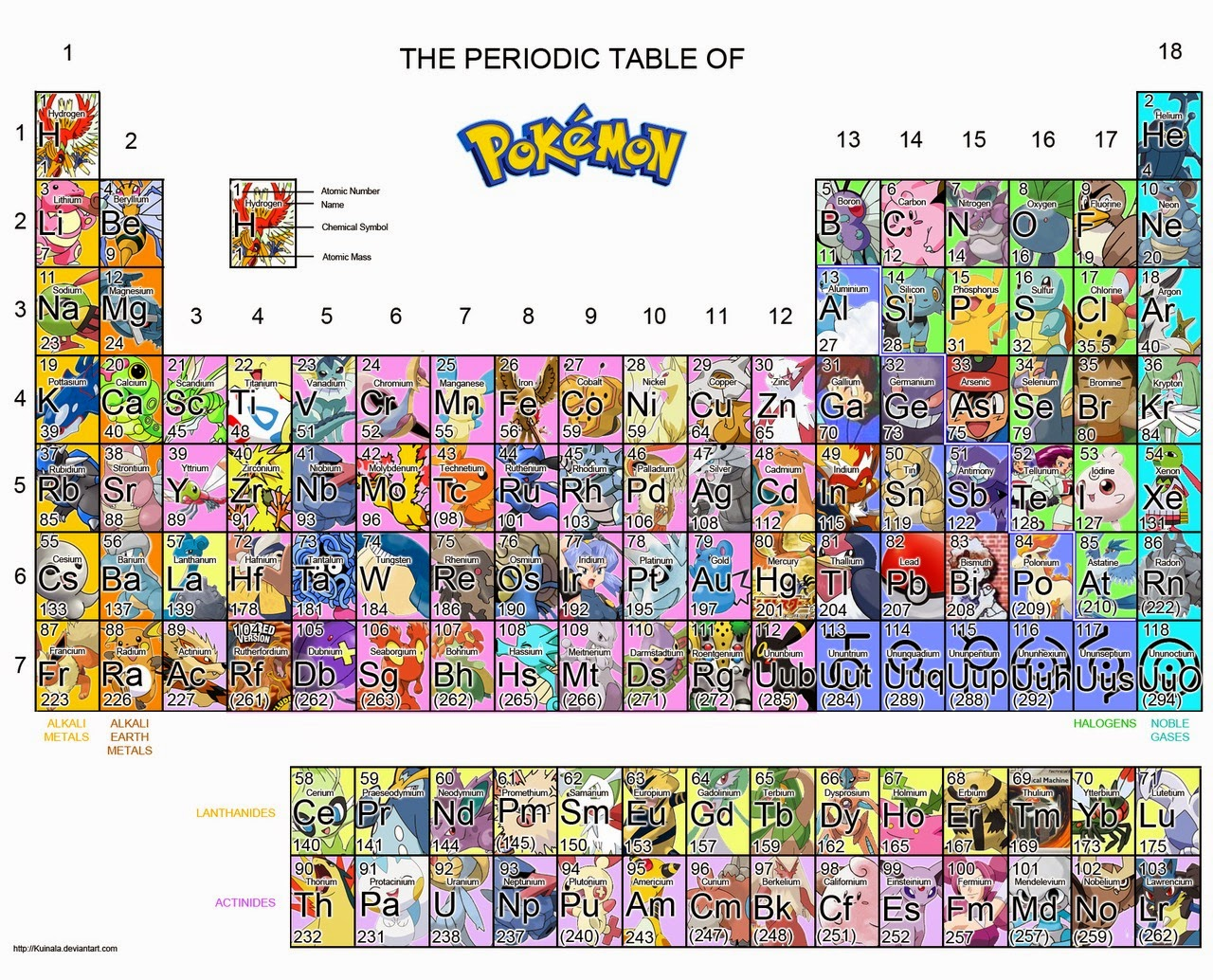 Fsica y qumica 3 y 4 de eso el tercer mtodo es asociar cada elemento de la tabla peridica con algo que te guste para que no se te olvide urtaz Image collections