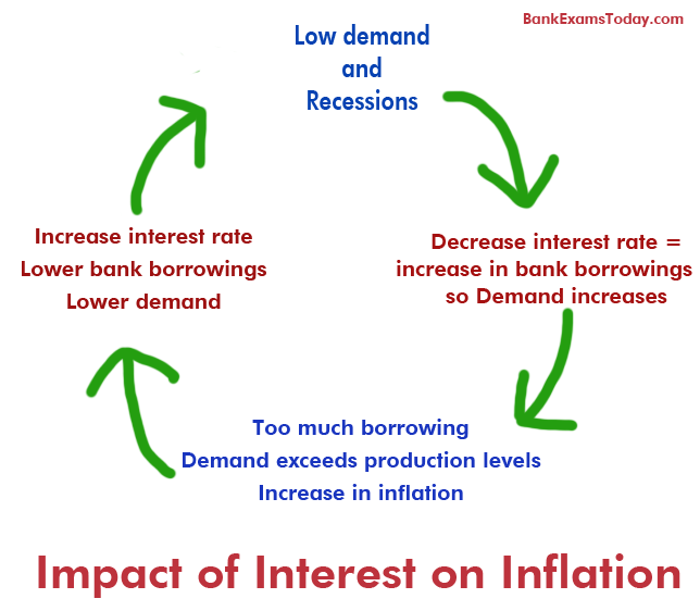 effects of raising interest rates on inflation Inflation and economic growth are incompatible  this is done to adjust with the inflation effects  when the rate of inflation is high, the interest rates.
