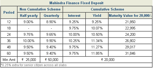 Mahindra Finance Used Car Loan Rate Of Interest