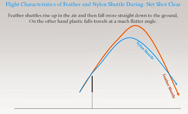 Nylon Vs Feather Badminton Shuttlecock Net Shot Clear