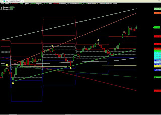 Nifty EOD Chart