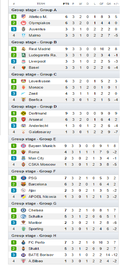ucl group table