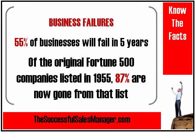 55% of companies will fail in 5 years